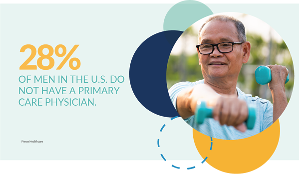 28 percent of men in the u.s. do not have a primary care physician