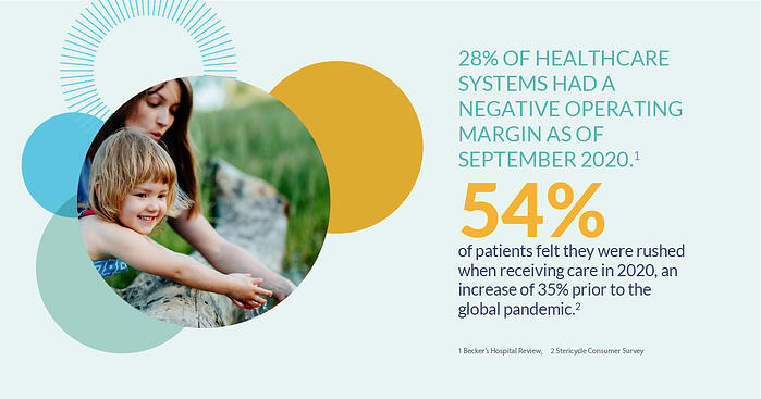 28% of healthcare systems had a negative operating margin as of semptember 2020 54% of patients felt they were rushed when receiving care in 2020 an increase of 35% prior to the global pandemic