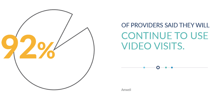 92% of providers said they will continue to use video visits