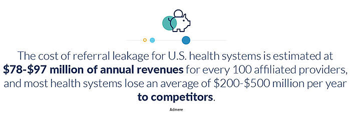 the cost of referral leakage for u.s. health systems is estimaed at $78-$97 million of annual revenues for every 100 affiliated providers and most health systems lose an average of $200-$500 million per year to competitors