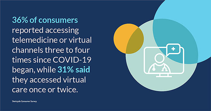36% of consumers reported accessing telemedicine or virtual channels three to four times since COVID-19 beban, while 31% said they access virtual care once or twice